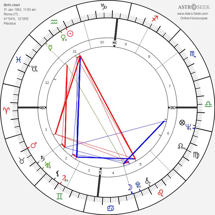Daniela Bianchi - Astrology Natal Birth Chart