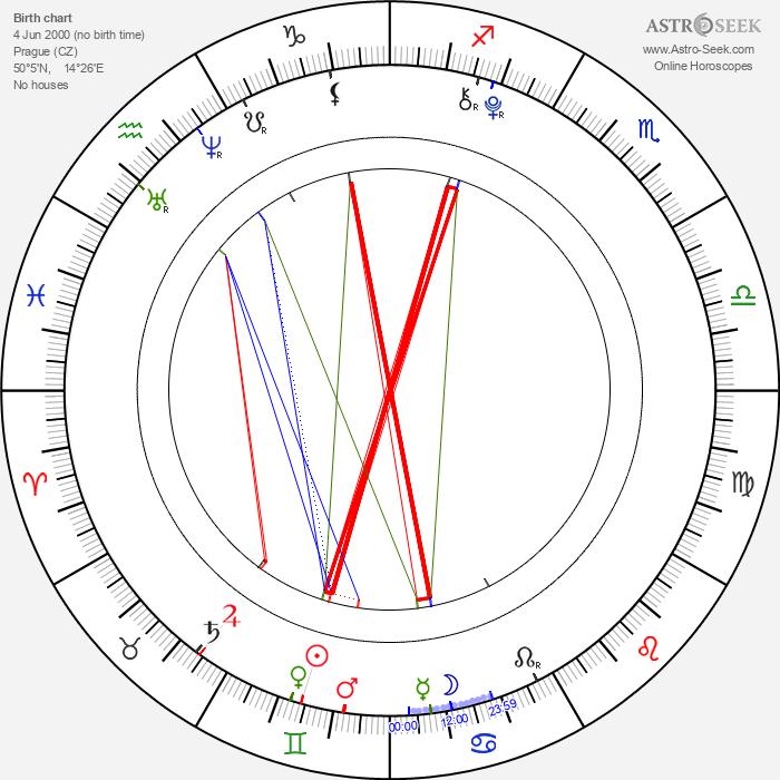 Daniela Ernestová - Astrology Natal Birth Chart