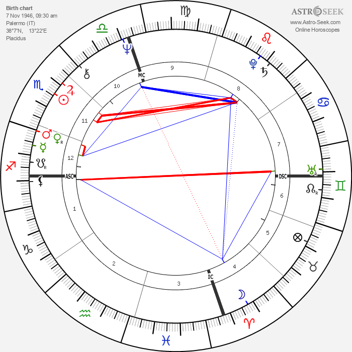 Daniela Giordano - Astrology Natal Birth Chart