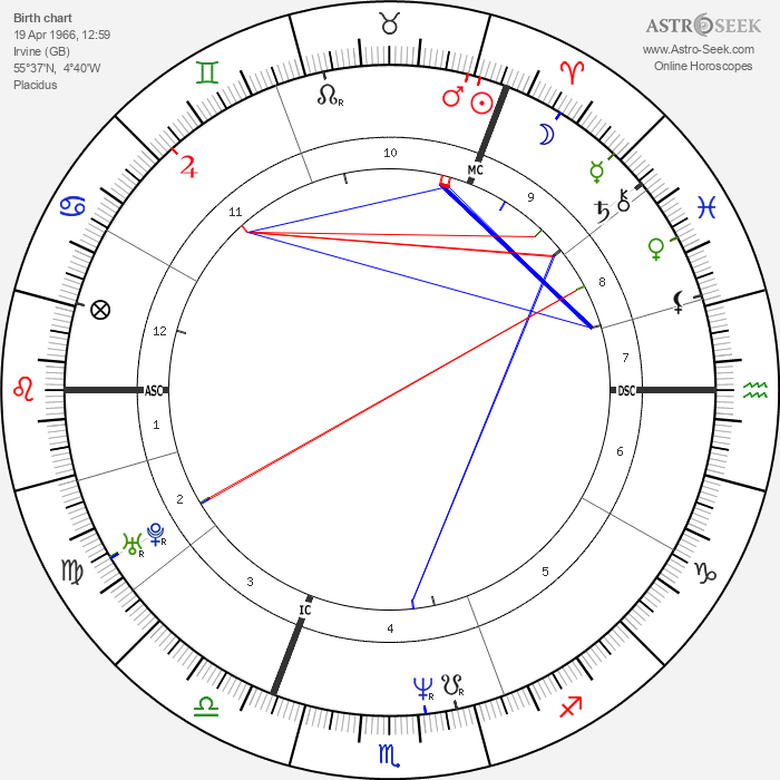 Daniela Nardini - Astrology Natal Birth Chart