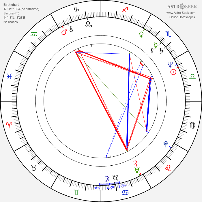 Daniela Poggi - Astrology Natal Birth Chart