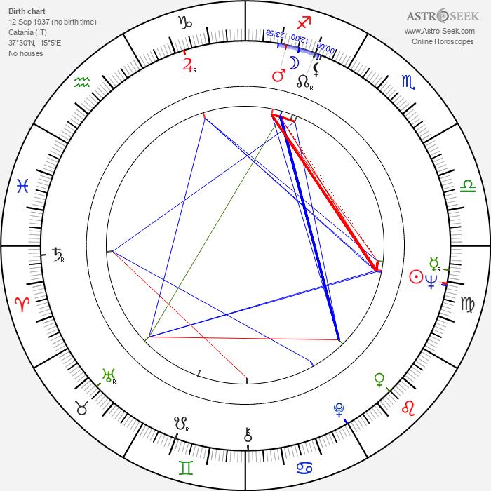 Daniela Rocca - Astrology Natal Birth Chart