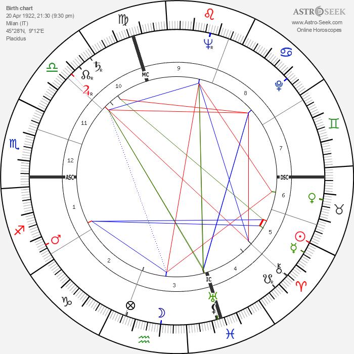Daniele D'Anza - Astrology Natal Birth Chart