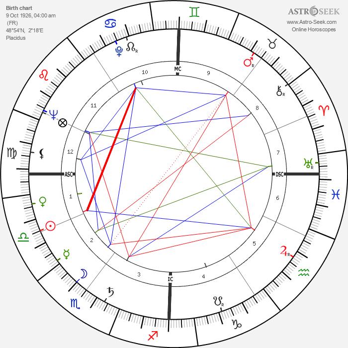 Danièle Delorme - Astrology Natal Birth Chart