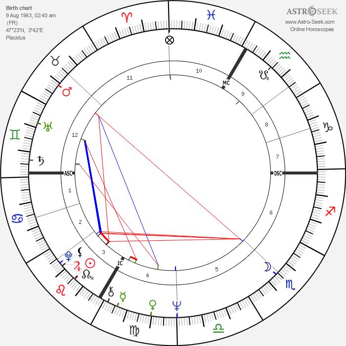 Danièle Gaubert - Astrology Natal Birth Chart