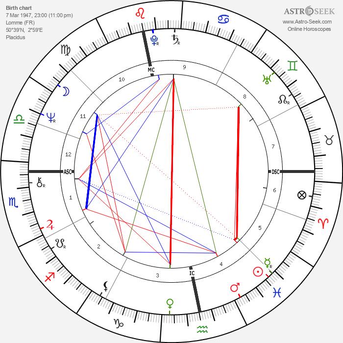 Danièle Hamidou-Ducatel - Astrology Natal Birth Chart