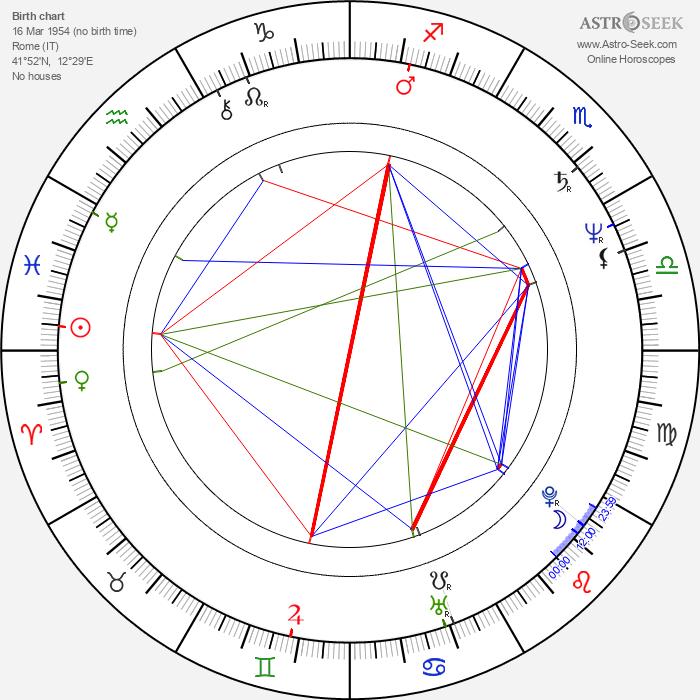 Danièle Incalcaterra - Astrology Natal Birth Chart