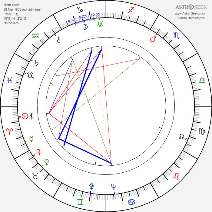 Danièle Parola - Astrology Natal Birth Chart