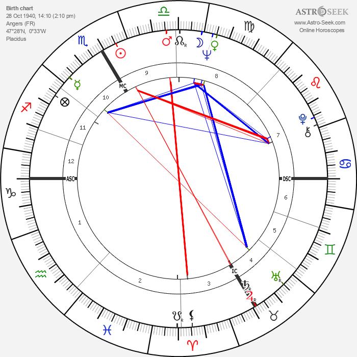 Danièle Sallenave - Astrology Natal Birth Chart