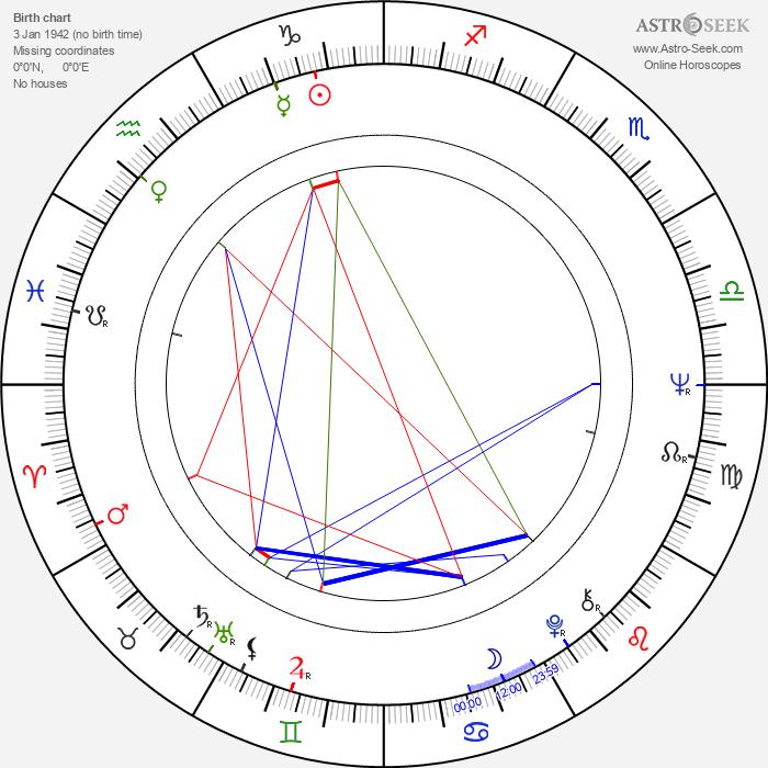 Danièle Thompson - Astrology Natal Birth Chart