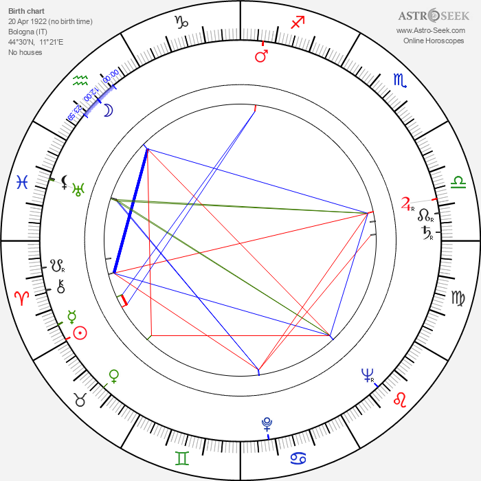 Daniele Vargas - Astrology Natal Birth Chart