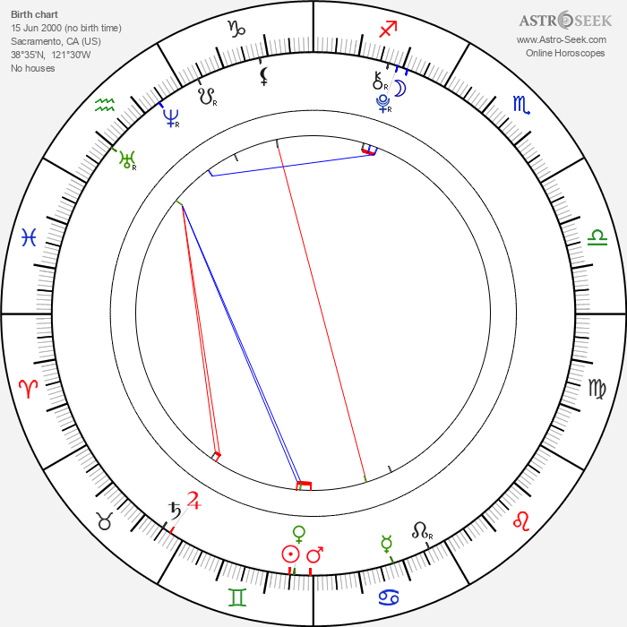 Danielle Cimorelli - Astrology Natal Birth Chart