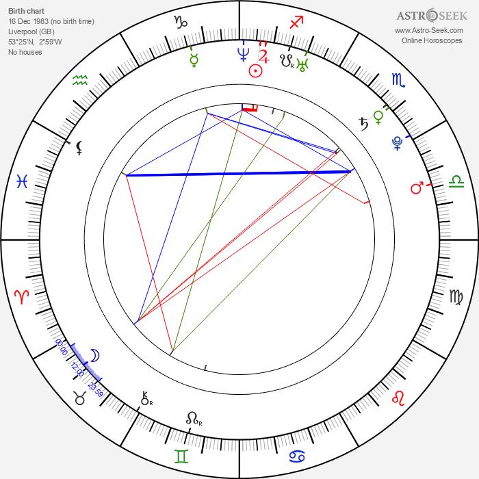 Danielle Lloyd - Astrology Natal Birth Chart