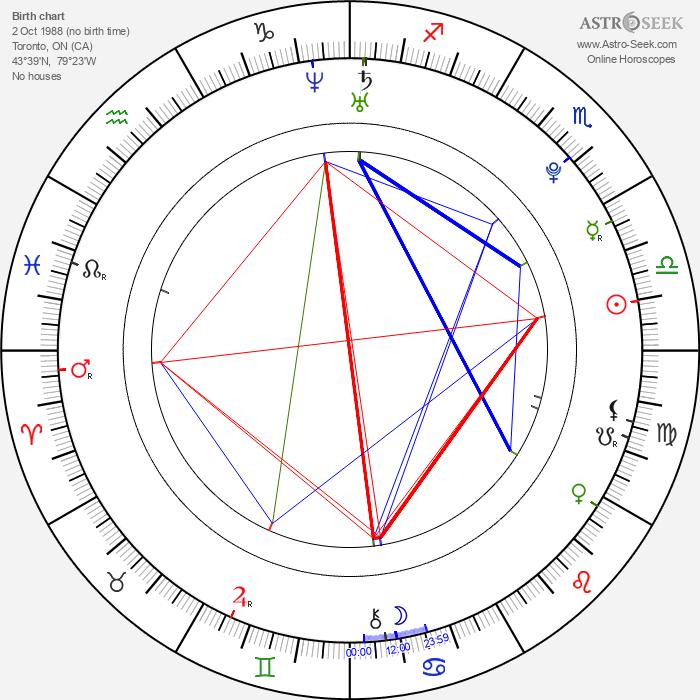 Danielle Miller - Astrology Natal Birth Chart