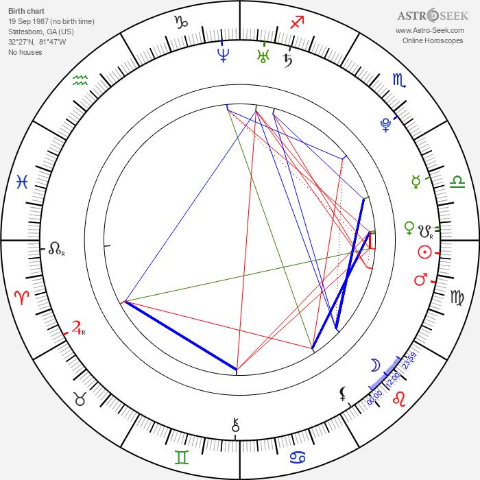 Danielle Panabaker - Astrology Natal Birth Chart