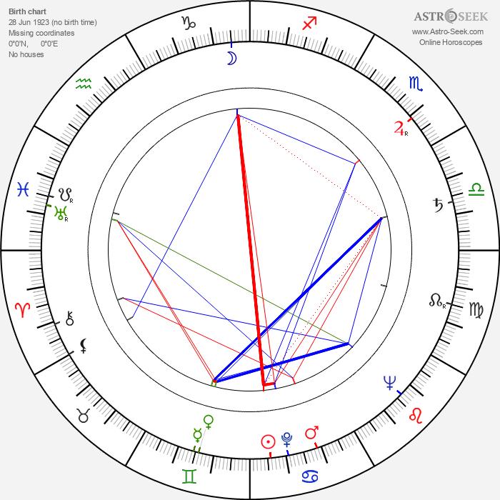 Daniil Khrabrovitsky - Astrology Natal Birth Chart