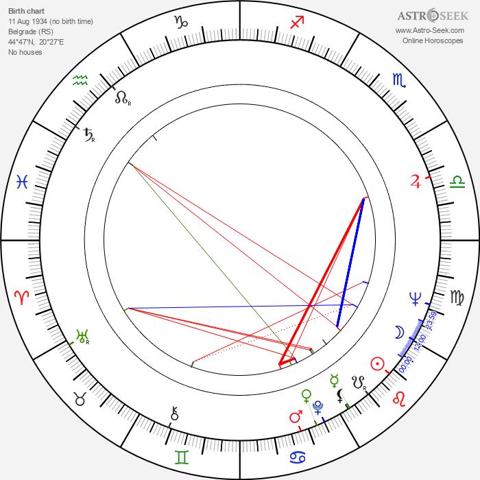 Danilo 'Bata' Stojkovic - Astrology Natal Birth Chart