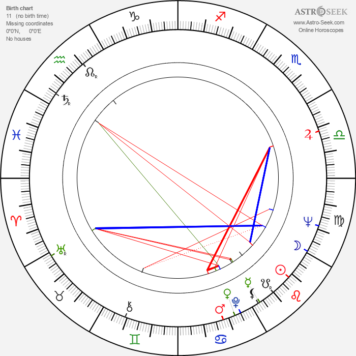Danilo 'Bata' Stojkovic - Astrology Natal Birth Chart
