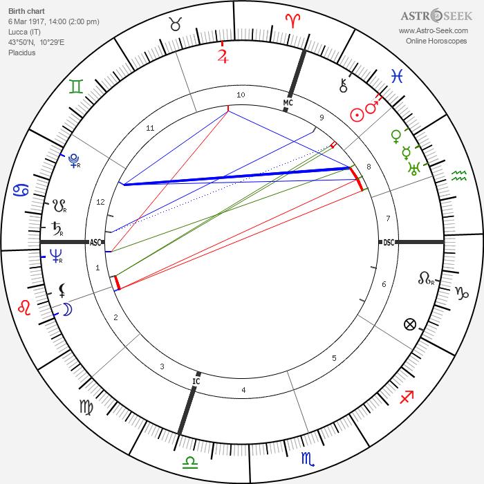 Danilo Michelini - Astrology Natal Birth Chart