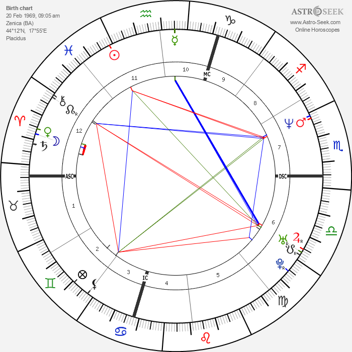Danis Tanović - Astrology Natal Birth Chart