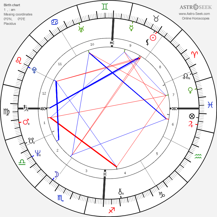 Dann Florek - Astrology Natal Birth Chart