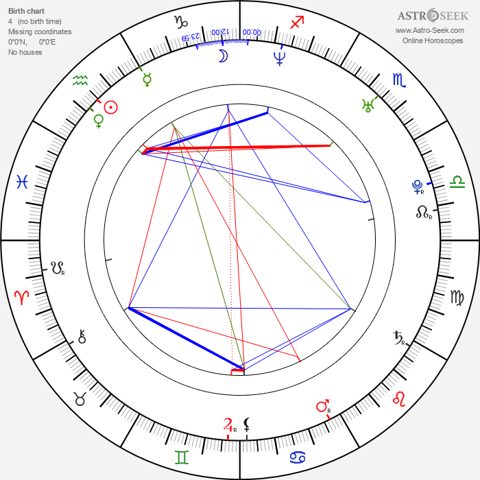 Danna García - Astrology Natal Birth Chart
