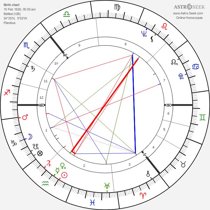 Danny Blanchflower - Astrology Natal Birth Chart