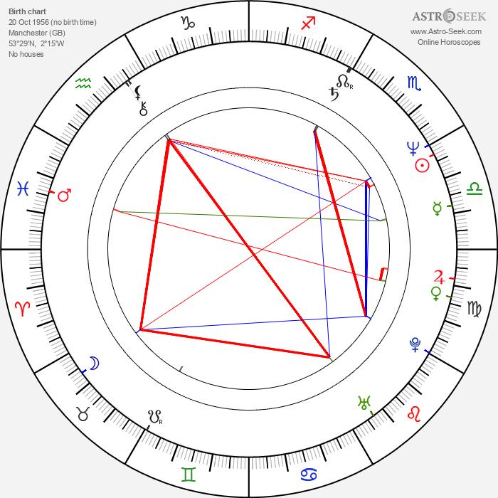 Danny Boyle - Astrology Natal Birth Chart