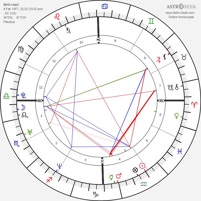 Danny Buday - Astrology Natal Birth Chart