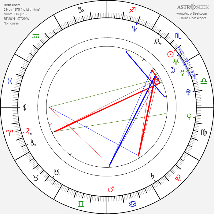 Danny Cooksey - Astrology Natal Birth Chart