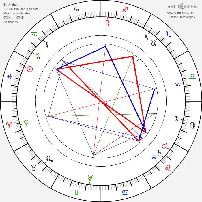 Danny Denzongpa - Astrology Natal Birth Chart