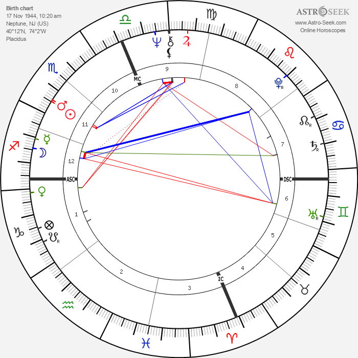 Danny DeVito - Astrology Natal Birth Chart
