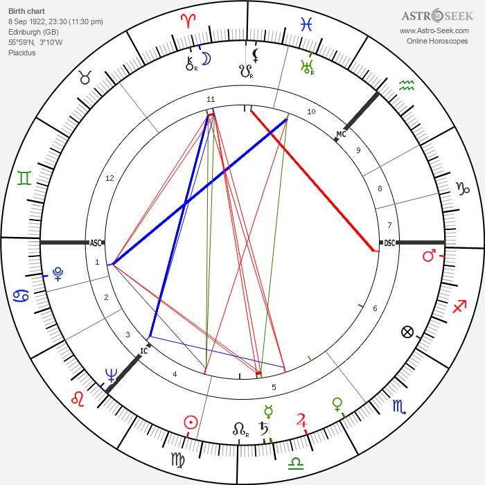 Danny Dorrian - Astrology Natal Birth Chart