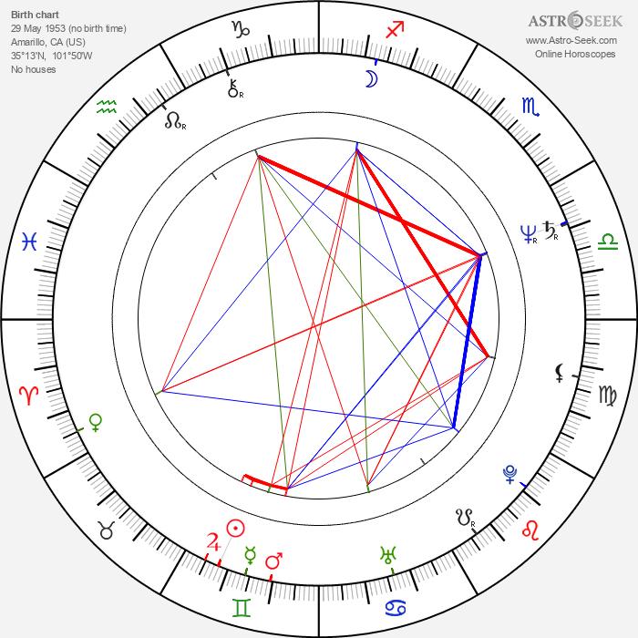 Danny Elfman - Astrology Natal Birth Chart