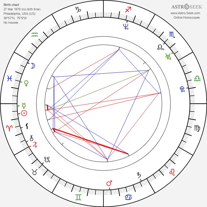 Danny Fortson - Astrology Natal Birth Chart