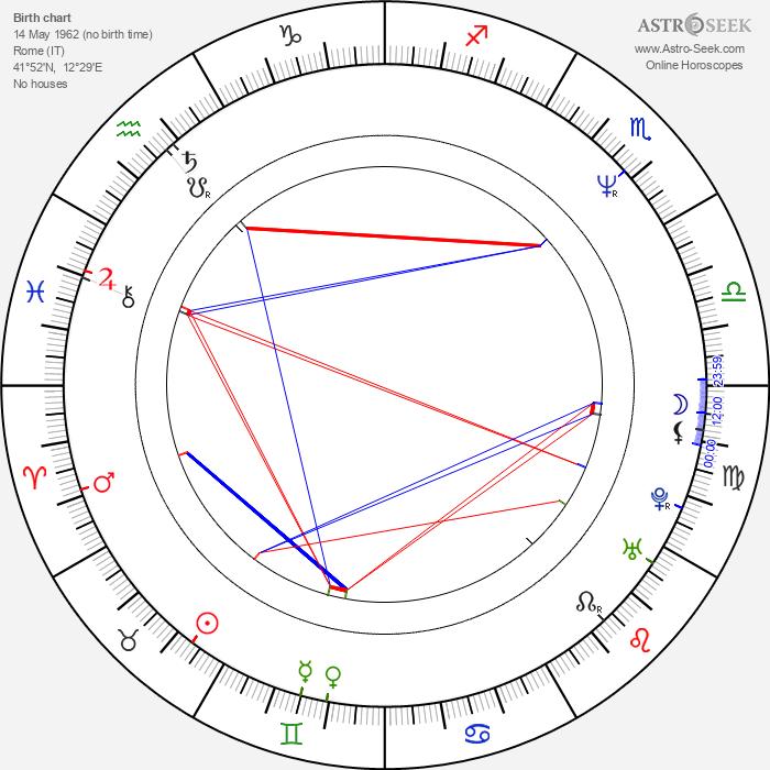 Danny Huston - Astrology Natal Birth Chart