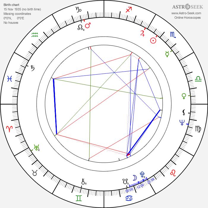 Danny Kamekona - Astrology Natal Birth Chart