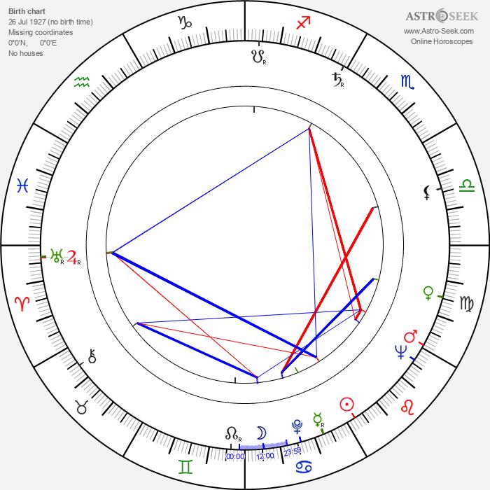 Danny La Rue - Astrology Natal Birth Chart