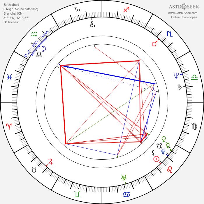 Danny Lee - Astrology Natal Birth Chart