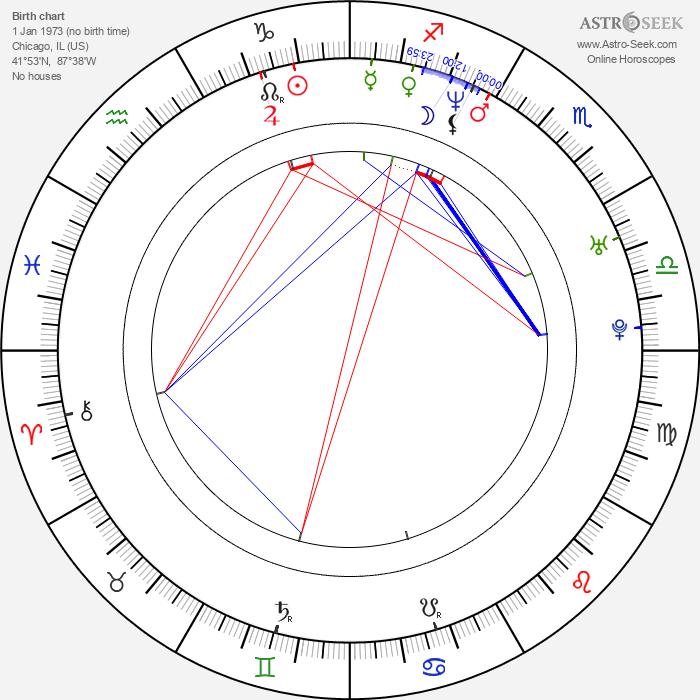 Danny Lloyd - Astrology Natal Birth Chart