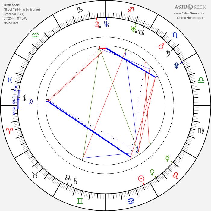 Danny Mountain - Astrology Natal Birth Chart