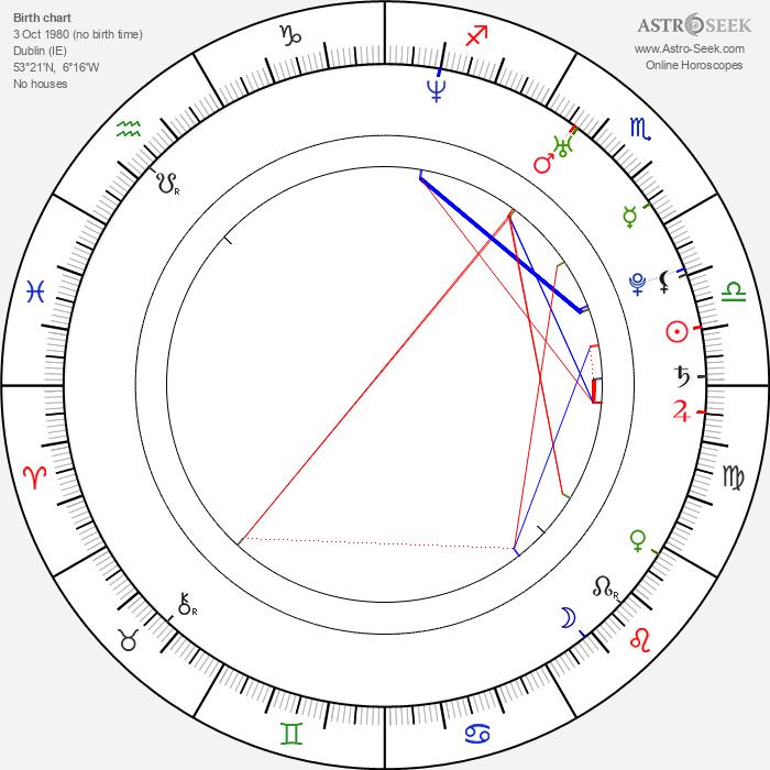Danny O'Donoghue - Astrology Natal Birth Chart