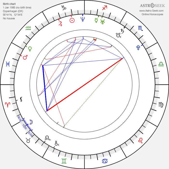 Danny Perea - Astrology Natal Birth Chart