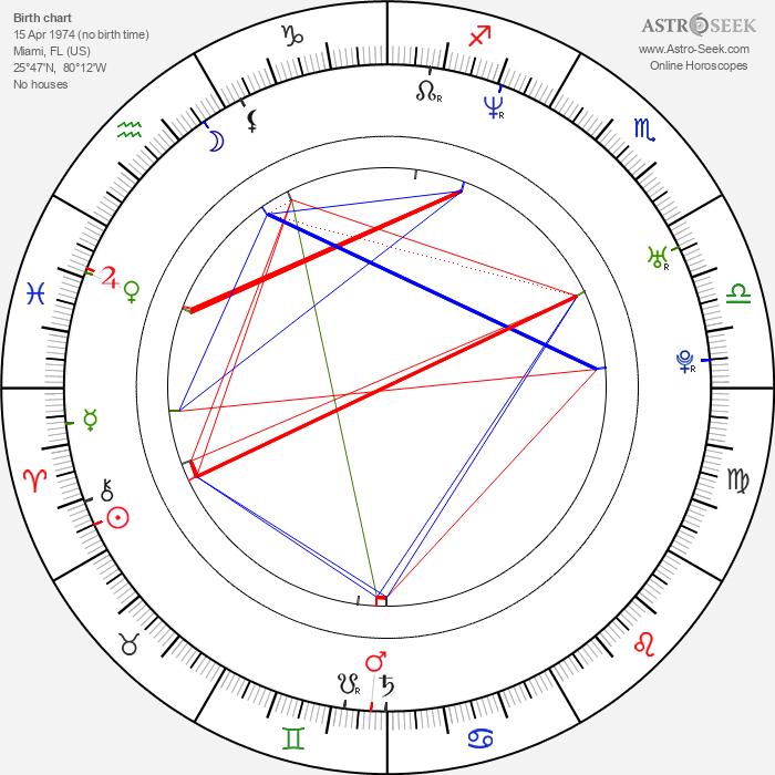 Danny Pino - Astrology Natal Birth Chart
