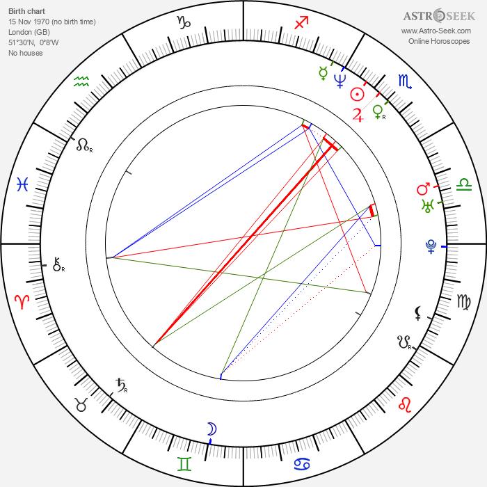 Danny Sapani - Astrology Natal Birth Chart