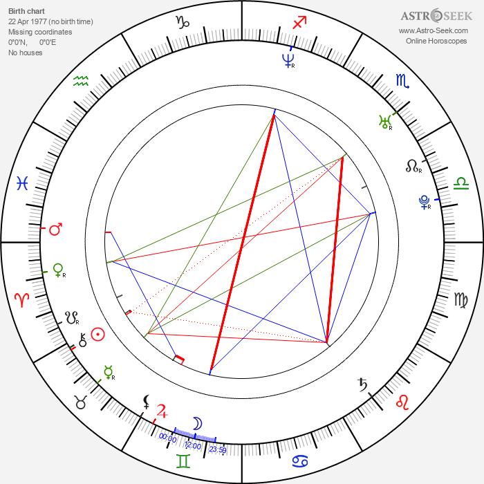 Danny Seo - Astrology Natal Birth Chart