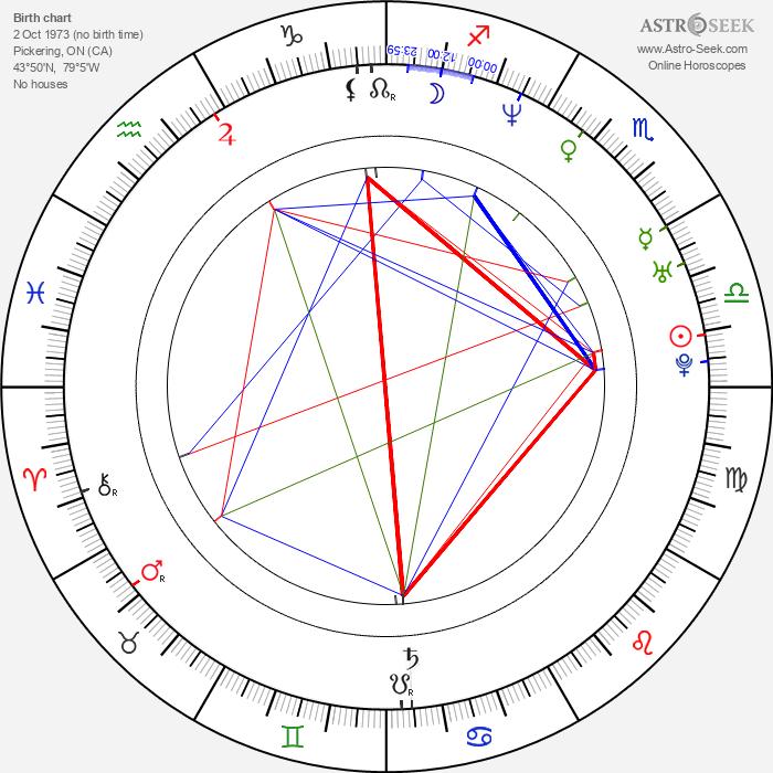 Danny Smith - Astrology Natal Birth Chart