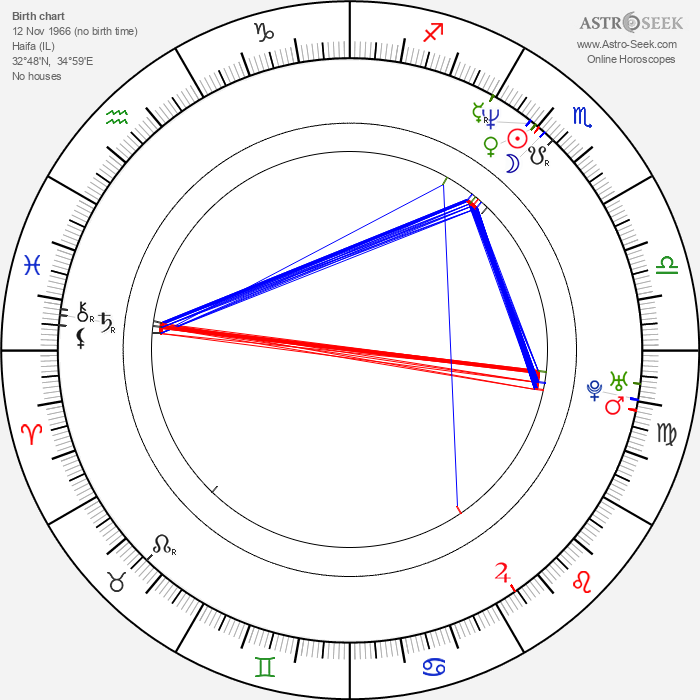 Danny Steg - Astrology Natal Birth Chart