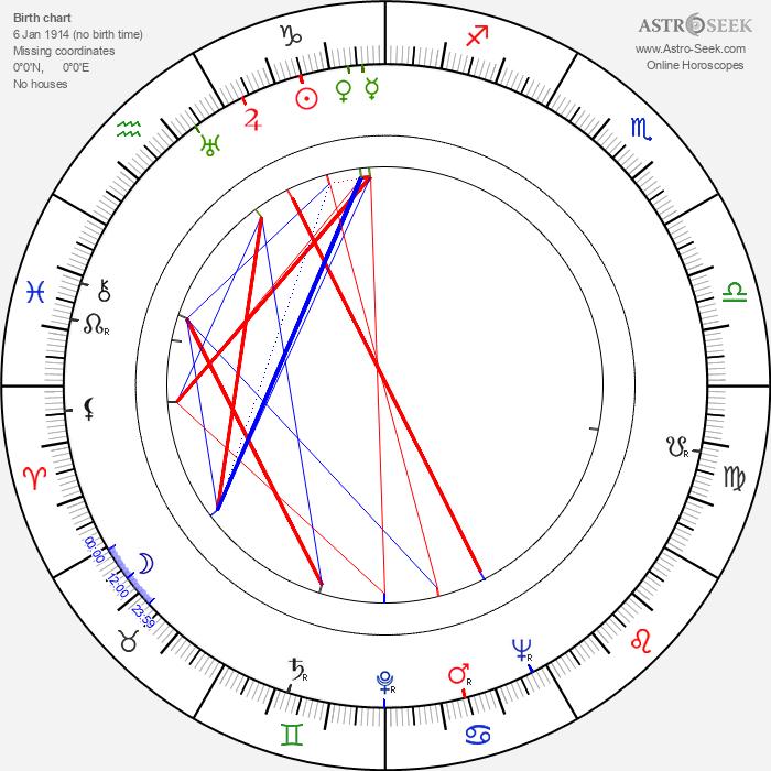 Danny Thomas - Astrology Natal Birth Chart