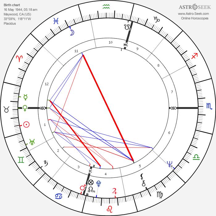 Danny Trejo - Astrology Natal Birth Chart